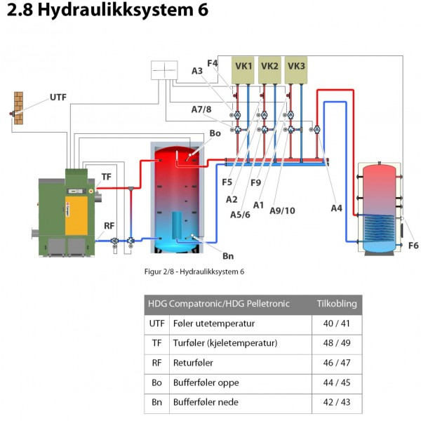 Hydronic system 6